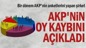 Bir dönem AKP'nin anketlerini yapan şirket AKP'nin oy kaybını açıkladı
